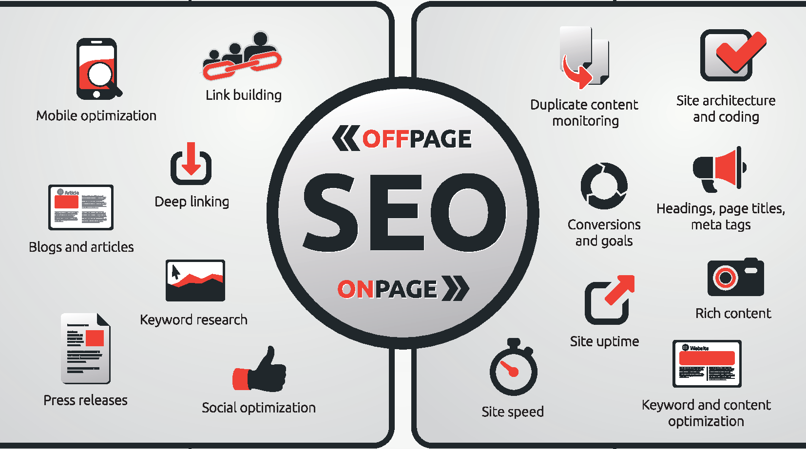 off and on page seo description image